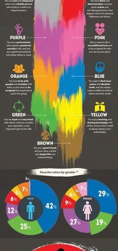 Important for color schemes and brand colors: What does your favorite color say …