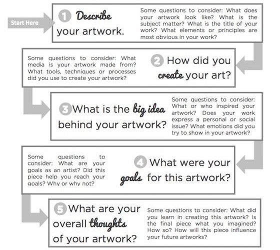 Use This Flowchart to Help Your Students Write Authentic Artist Statements